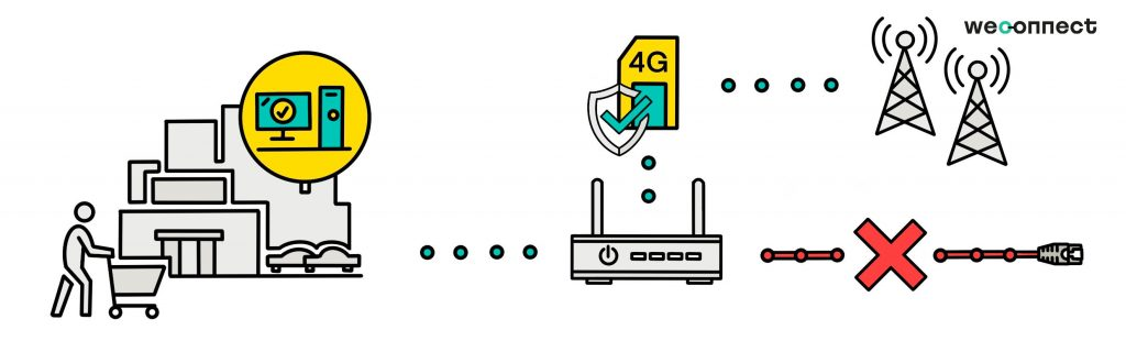 4g back-up - weconnect - cable failover secondline system - blog about 4g back-up